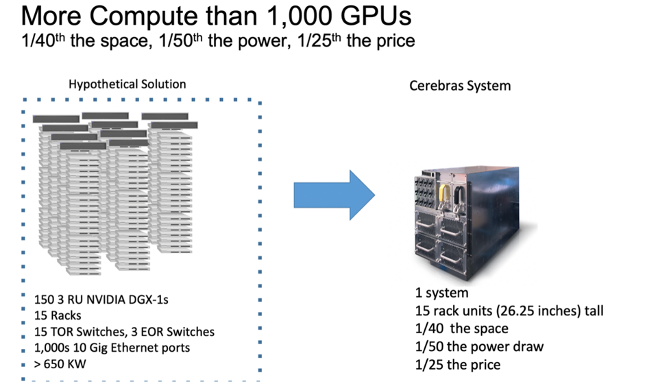 Cerebras claims to have more compute than 1000 GPUs, 1/40th the space & 1/25th the price.