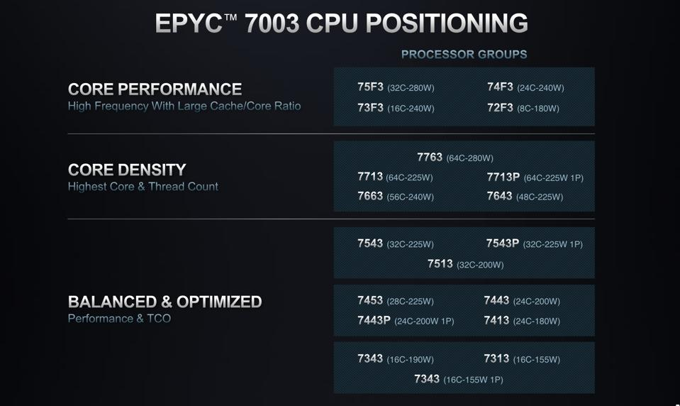 The EPYC 7103 is available in a wide range of SKUs optimized for specific workload requirements.