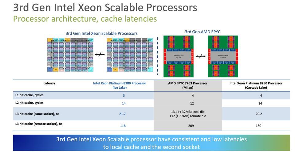 Intel enjoys consistent memory latency vs AMD.
