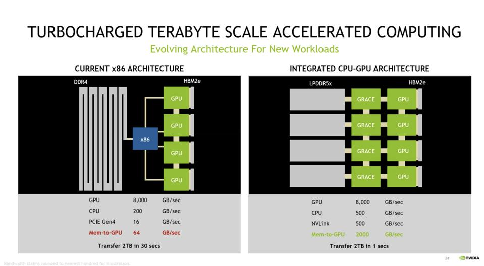 NVIDIA Completely Re-Imagines The Data Center For AI