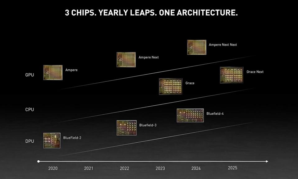NVIDIA plans to update its three primary chips yearly: CPUs, DPUs, and GPUs.