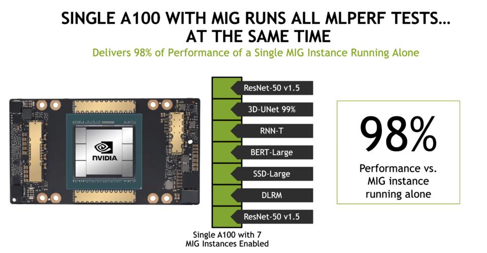 NVIDIA ran all seven MLPerf benchmarks simultaneously on the A100 with MIG