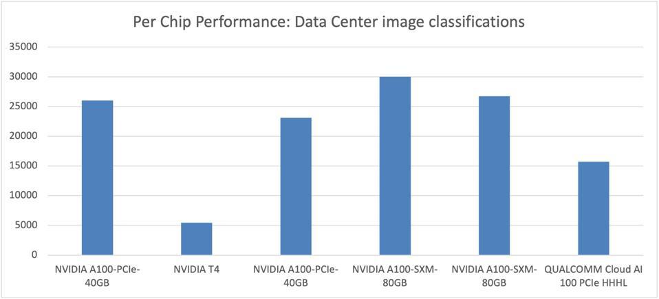 The Cloud AI 100 PCI-e card triples the performance of the NVIDIA T4 GPU