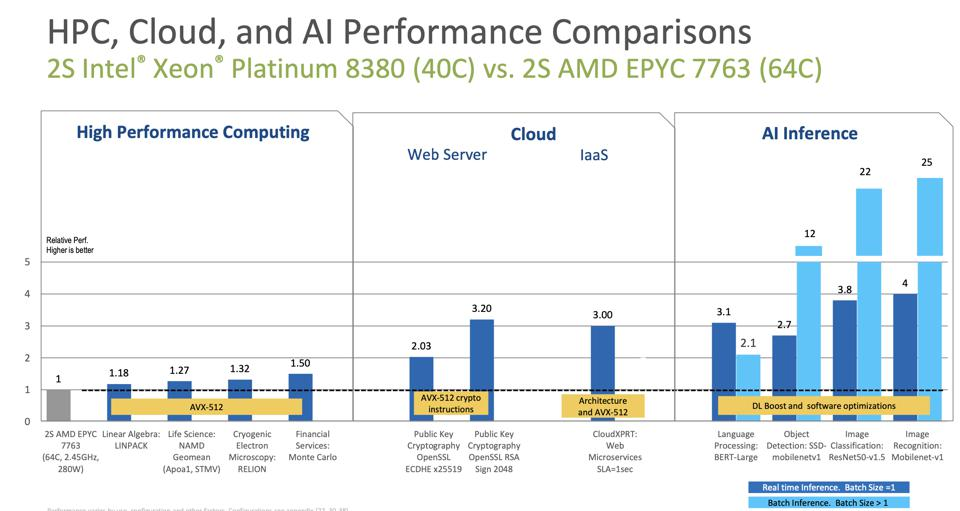 Intel Ice Lake Launch Reminds Us That CPUs Are Complex