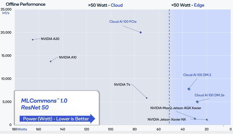 Qualcomm Cloud AI 100 Is 3X More Efficient. What's Missing?