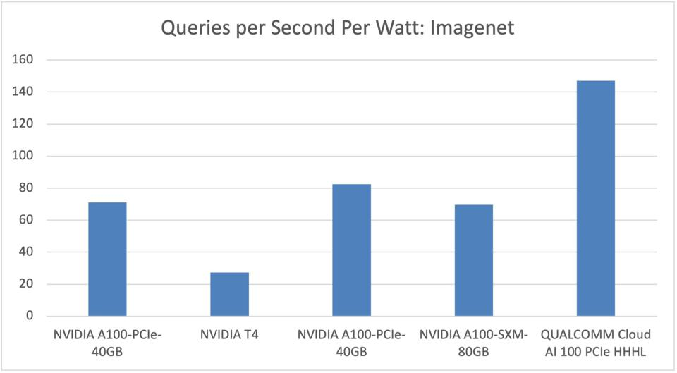 The Cloud AI100 handily outperformed NVIDIA in terms of power efficiency, although the NVIDIA A100 delivered more absolute throughput.