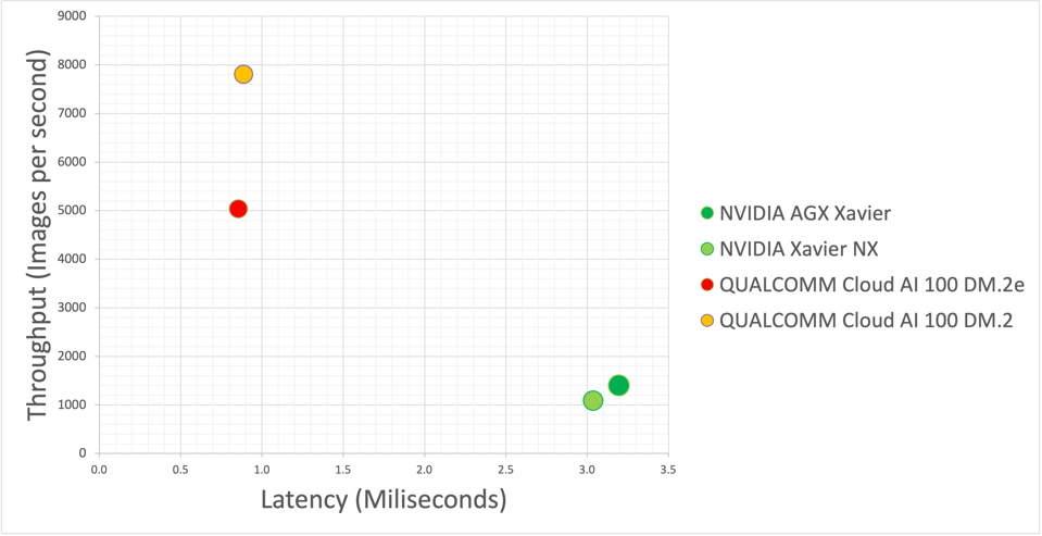 QUalcomm delivers 5-8X more performance at less than 1/3 the latency versus NVIDIA Xavier