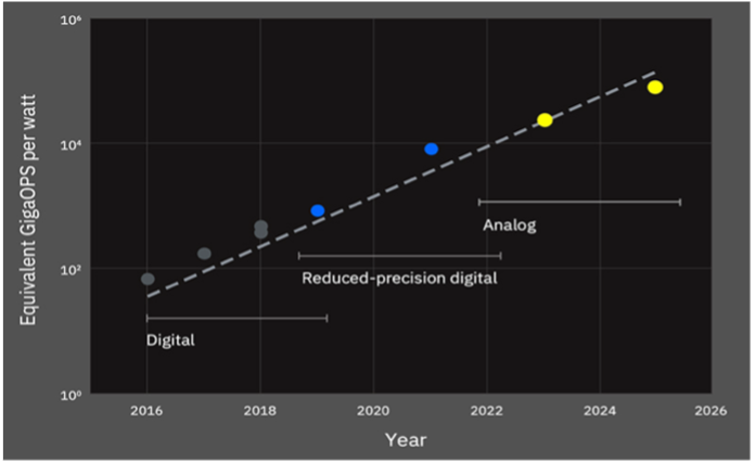 The IBM Research AI Hardware Center: An Update
