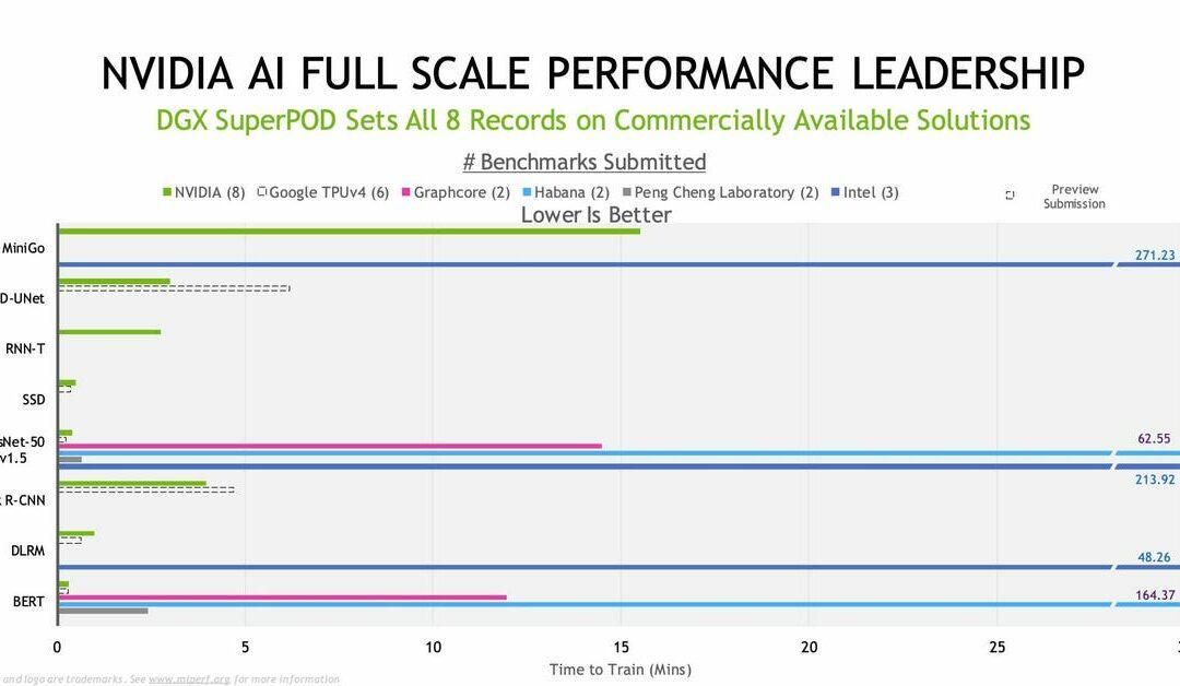 News Flash: NVIDIA Remains The Fastest Available AI Accelerator
