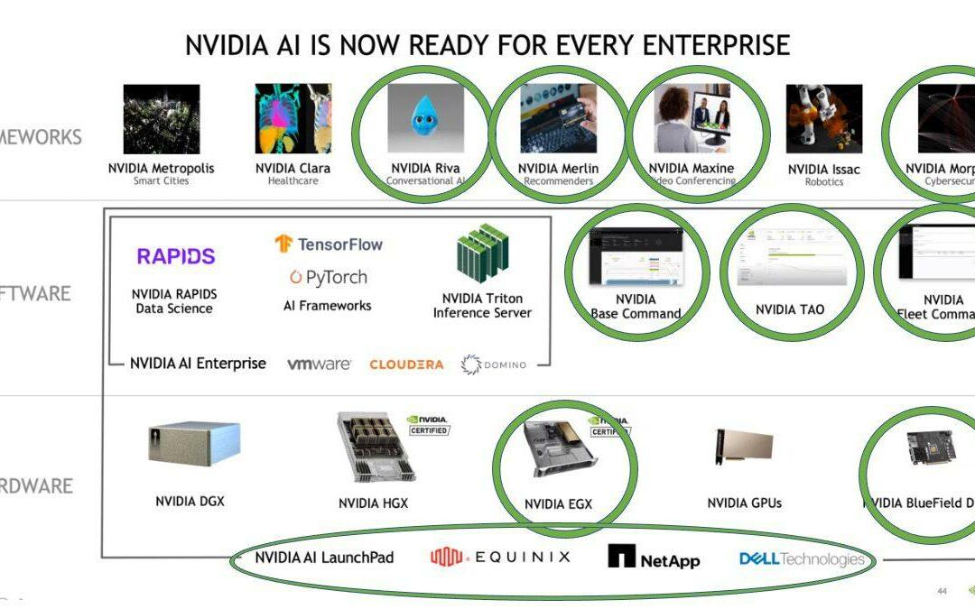 NVIDIA Now Offers A Comprehensive Platform For Enterprise AI